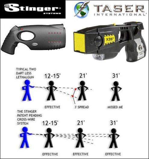 Dos tecnologías de armas eléctricas