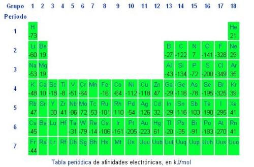 Afinidad elctrica tabla peridica de afinidades electrnicas en kjmol afinidad elctrica urtaz Images
