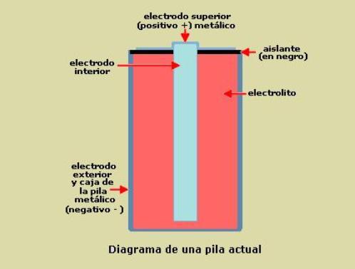 Componentes de una pila electroquimica actual