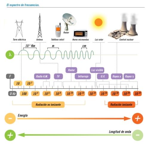los rayos gamma, y al final se encuentran los campos eléctricos y