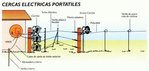 Comentarios De Rafael Alambrados Electricos Un Peque 241 O