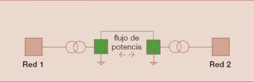 Fig.1 - Esquema b�sico de interconexi�n del sistema HVDC cl�sico