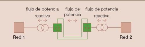 Fig.2 - Esquema b�sico de interconexi�n del sistema HVDC Light