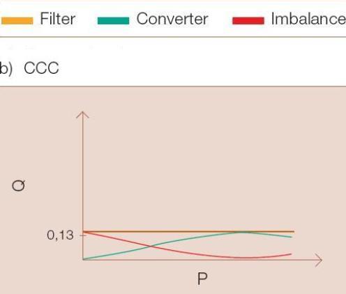Fig.6b - Potencia reactiva en el sistema HVDC cl�sico y HVDC CCC en funci�n de la potencia activa. CCC