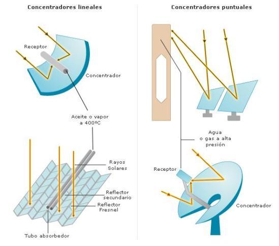 Concentração pontual e linear pode levar radiação direta somente, e não difuso porque este último não pode ser concentrada.