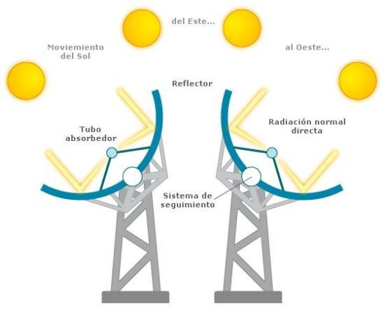 A operação tecnologia calha parabólica é baseado em seguimento solar e concentração de raios solares para receber tubos com alta eficiência térmica localizada na linha central do cilindro.