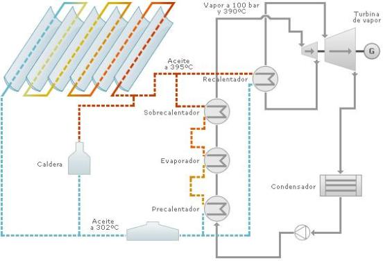 Tecnologia de calha parabólica, você pode incorporar o armazenamento de energia.  A partir deste sistema de armazenamento pode fornecer energia mesmo em condições de nebulosidade ou à noite.