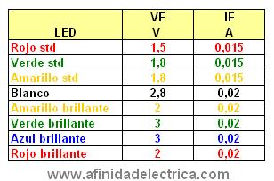 Afinidad el ctrica for Tabla equivalencia led vatios
