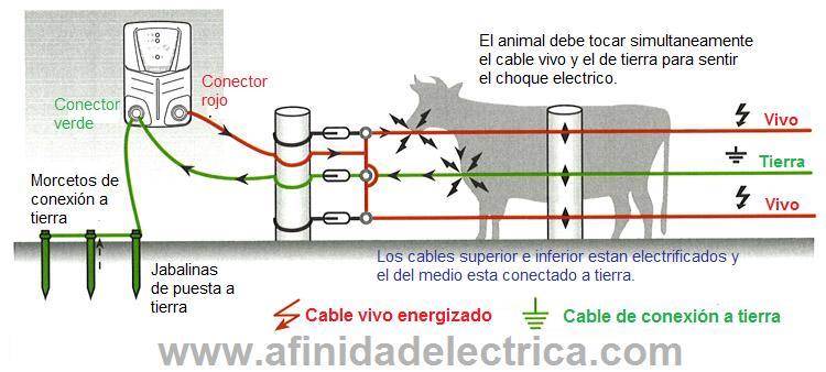 Otra alternativa es suplementar la instalación, agregando un retorno a tierra mediante la utilización de alambre.