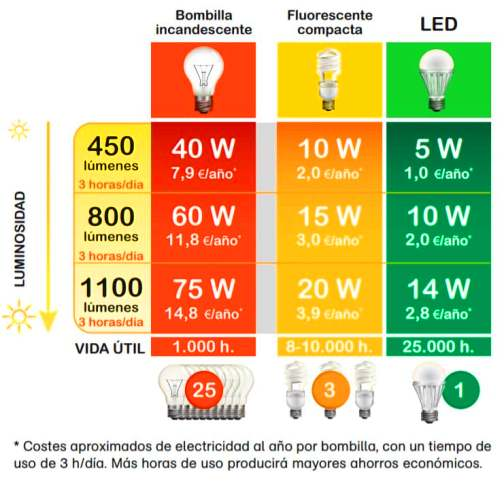 Reemplace las lámparas de luz incandescentes por las de bajo consumo