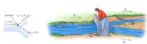 En todo nodo, donde la densidad de la carga no varíe en un instante de tiempo, la suma de corrientes entrantes es igual a la suma de corrientes salientes.