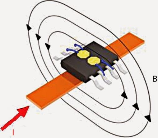 Existen dos tipos principales de sensores de Efecto Hall, anillo abierto (open-loop) y anillo cerrado (closed-loop).