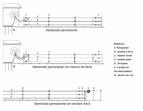 Cualquiera sea el tipo de alambrado a instalar, antes de comenzar la tarea, es fundamental hacer un diseño del trazado de las parcelas y la línea madre.