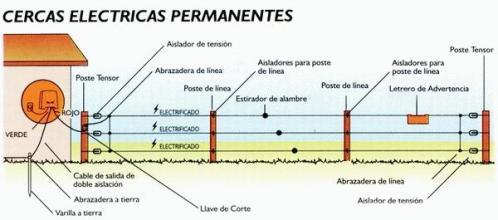 Alambrado Fijo: Suplanta al alambrado perimetral o tradicional, siendo más económico al no necesitar tanta cantidad de postes, alambres y varillas.