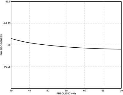 Figura 2b. Respuesta de fase del integrador digital del IC ADE7759