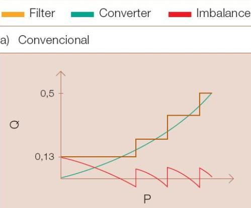 Fig.6a - Potencia reactiva en el sistema HVDC clásico y HVDC CCC en función de la potencia activa. CONVENCIONAL