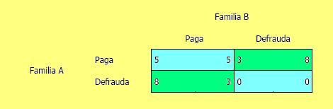 Los valores en cada celda indican la utilidad (No son necesariamente valores monetarios. Se trata de un índice de utilidad) que obtiene cada familia: el primer valor es la utilidad para la familia A y el segundo es la utilidad para la familia B.