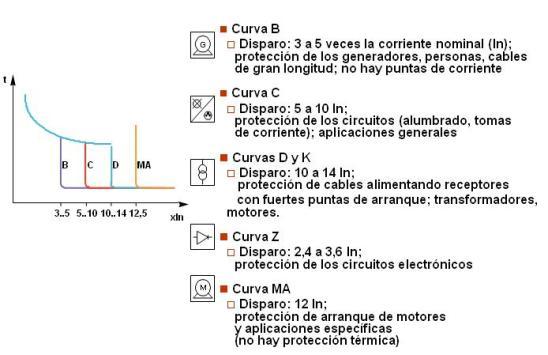 Las normas IEC 609 7- y 60898 fijan las características de disparo de las protecciones de los interruptores automáticos.