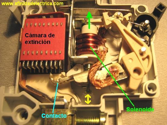 Al circular la corriente el electroimán crea una fuerza que, mediante un dispositivo mecánico adecuado, tiende a abrir un contacto, pero sólo podrá abrirlo si la intensidad I que circula por la carga sobrepasa el límite de intervención fijado.