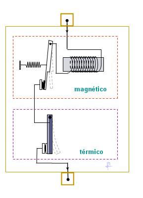 El funcionamiento de un interruptor termomagnético se basa en dos de los efectos producidos por la circulación de corriente eléctrica en un circuito: el magnético y el térmico (efecto Joule).