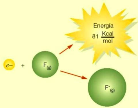 La afinidad eléctrica, afinidad electrónica, electroafinidad, AE o electron affinity es la energía intercambiada cuando un átomo neutro, gaseoso, y en su estado fundamental, capta un electrón y se convierte en un ión mononegativo.