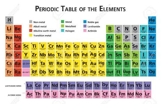 La tabla periódica de los elementos es la ordenación que, atendiendo a diversos criterios, distribuye los distintos elementos químicos conforme a ciertas características.