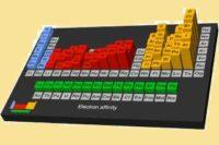 ¿Qué es la afinidad eléctrica?
