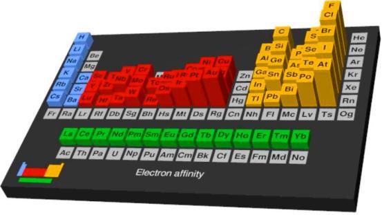 Los elementos del grupo 1, tienden a ganar un electrón y formar aniones −1, completando el subnivel s, mientras que los elementos del grupo 2, que ya lo tienen completo, no presentan esa tendencia.