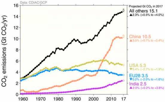 El petróleo barato se acabará, pero mucho antes de agotarlo, tendremos que dejar de consumirlo porque no podemos seguir aumentando las concentraciones atmosféricas de dióxido de carbono sin poner en peligro el clima y nuestra propia supervivencia.