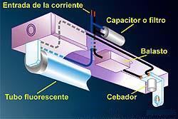 Funcionamiento de las lámparas fluorescentes.