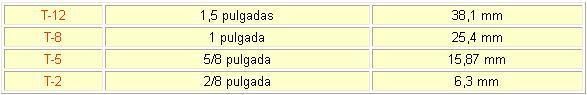 Código de identificación de los tubos fluorescentes de acuerdo con su diámetro.