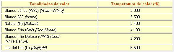 A continuación se muestra una tabla donde aparecen reflejados los diferentes tipos de lámparas fluorescentes, de acuerdo con las tonalidades de luz blanca que emiten y su correspondiente temperatura de color en grados Kelvin (ºK).