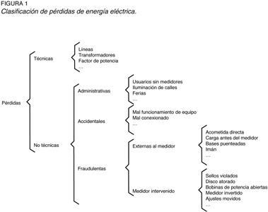 Figura 1 - Es práctica común clasificar las pérdidas de energía eléctrica en técnicas y no técnicas PNT