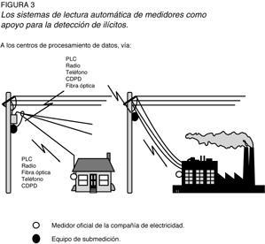 Sistemas de lectura automática de medidores (figura 3)