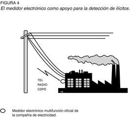 Figura 4 - Medidores electrónicos multifunción