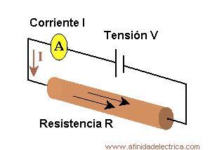 La Ley de Ohm relaciona las tres magnitudes físicas de un circuito eléctrico basico: