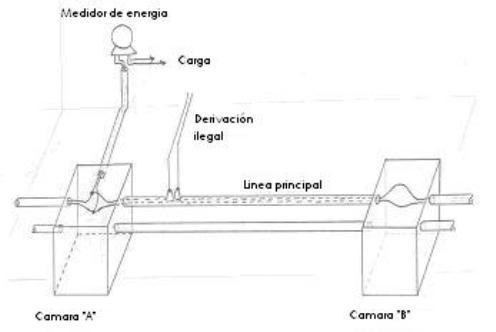 Figura 2: Ejemplo de aplicación del principio del divisor de corriente en la determinación de una conexión ilegal hecha desde el conductor troncal.