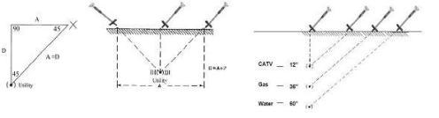 Figura 3: Principio de triangulación utilizado con el equipo detector para la ubicación del conductor, derivación o descarte entre distintos servicios.