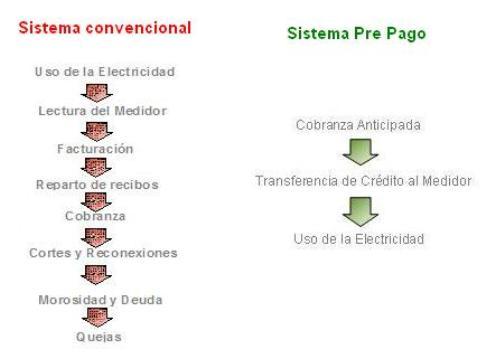 Figura 3 - Comparacion sistema convencional y prepago