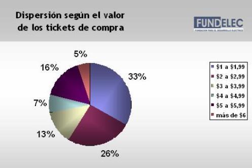 Por otra parte, el 95% de los usuarios compran tickets por valores de menos de $6.-, siendo la tercera parte de las compras por un importe de $1.- a $1,99.- (ver Gráfico 2).
