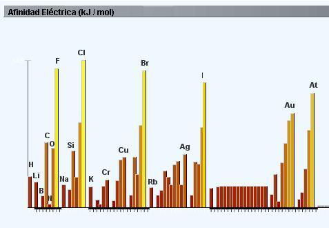 La afinidad eléctrica es la energía que se libera cuando un átomo de un elemento capta uno o varios electrones.