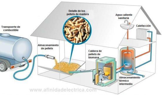 La combustión de la biomasa o de biogás puede utilizarse para generar calor y vapor.