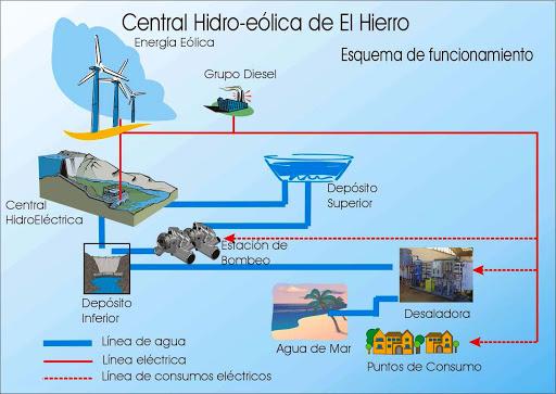 La obra principal consta de dos elementos: un pequeño parque eólico de 10 megavatios (MW) de potencia y dos grandes depósitos de agua construidos a diferentes alturas.
