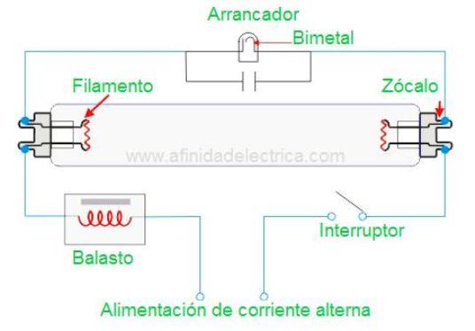 Esquema del circuito eléctrico de una lámpara fluorescente de 20 watt de potencia con balasto bobinado.