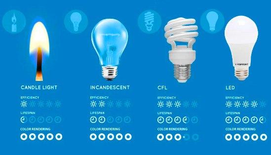 Comparativa de los diferentes sistemas de iluminación.