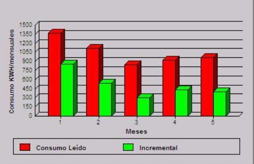 Fig. 6. Seguimiento de un cliente con incremental de consumo mediante el Módulo de Incrementales.