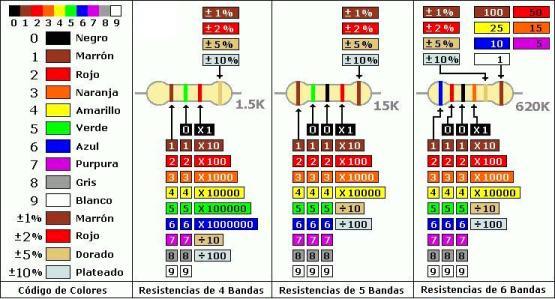 Tabla de código de colores de resistencias.