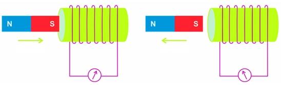 Al girar, el imán provoca un cambio en el flujo electromagnético en la bobina que por la ley de inducción electromagnética provoca una fuerza electromotriz (tensión eléctrica).