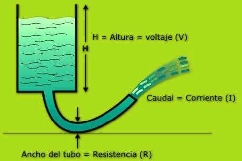 En el símil hidráulico para la comprensión de la ley de Ohm se muestra en la siguiente figura.