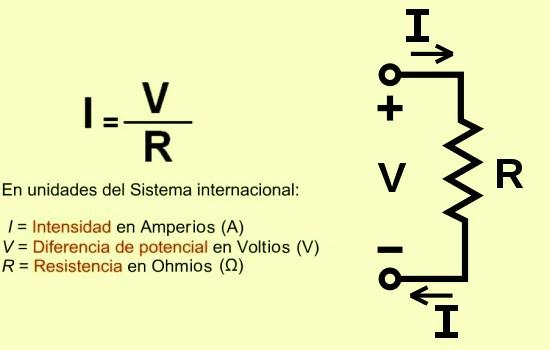 La ley de Ohm.